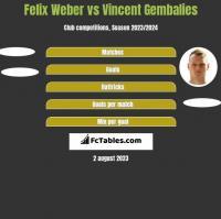 Felix Weber vs Vincent Gembalies h2h player stats