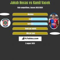 Jakub Necas vs Kamil Vacek h2h player stats