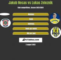 Jakub Necas vs Lukas Zeleznik h2h player stats