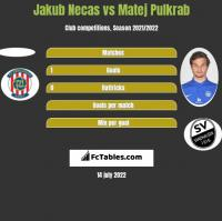 Jakub Necas vs Matej Pulkrab h2h player stats