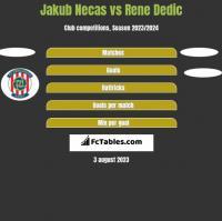 Jakub Necas vs Rene Dedic h2h player stats