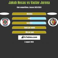 Jakub Necas vs Vaclav Jurena h2h player stats