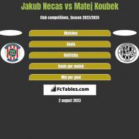 Jakub Necas vs Matej Koubek h2h player stats