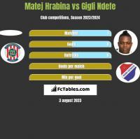Matej Hrabina vs Gigli Ndefe h2h player stats