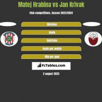 Matej Hrabina vs Jan Krivak h2h player stats