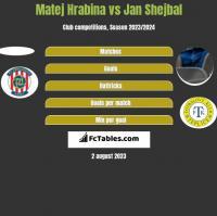 Matej Hrabina vs Jan Shejbal h2h player stats