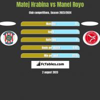 Matej Hrabina vs Manel Royo h2h player stats
