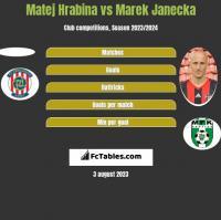 Matej Hrabina vs Marek Janecka h2h player stats