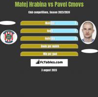 Matej Hrabina vs Pavel Cmovs h2h player stats