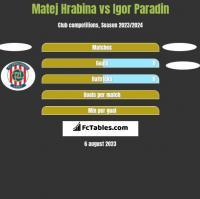 Matej Hrabina vs Igor Paradin h2h player stats