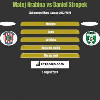 Matej Hrabina vs Daniel Stropek h2h player stats