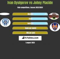 Ivan Dyulgerov vs Johny Placide h2h player stats
