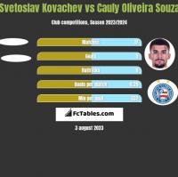 Svetoslav Kovachev vs Cauly Oliveira Souza h2h player stats