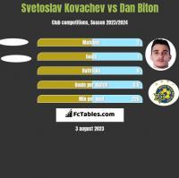 Svetoslav Kovachev vs Dan Biton h2h player stats
