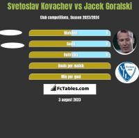 Svetoslav Kovachev vs Jacek Góralski h2h player stats