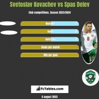 Svetoslav Kovachev vs Spas Delev h2h player stats