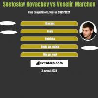 Svetoslav Kovachev vs Veselin Marchev h2h player stats