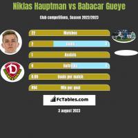 Niklas Hauptman vs Babacar Gueye h2h player stats