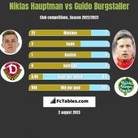 Niklas Hauptman vs Guido Burgstaller h2h player stats