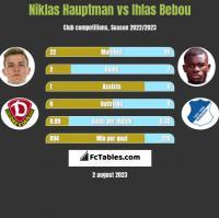 Niklas Hauptman vs Ihlas Bebou h2h player stats