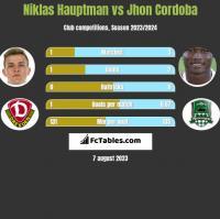 Niklas Hauptman vs Jhon Cordoba h2h player stats