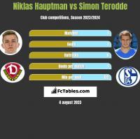Niklas Hauptman vs Simon Terodde h2h player stats