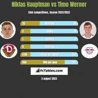 Niklas Hauptman vs Timo Werner h2h player stats