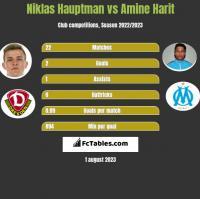 Niklas Hauptman vs Amine Harit h2h player stats