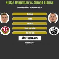 Niklas Hauptman vs Ahmed Kutucu h2h player stats