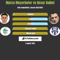 Marco Meyerhofer vs Besar Halimi h2h player stats