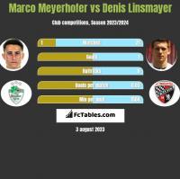Marco Meyerhofer vs Denis Linsmayer h2h player stats