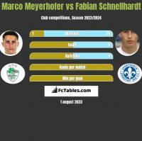 Marco Meyerhofer vs Fabian Schnellhardt h2h player stats
