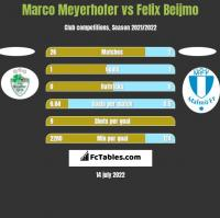 Marco Meyerhofer vs Felix Beijmo h2h player stats