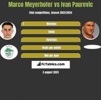 Marco Meyerhofer vs Ivan Paurevic h2h player stats