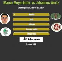 Marco Meyerhofer vs Johannes Wurtz h2h player stats