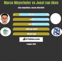 Marco Meyerhofer vs Joost van Aken h2h player stats