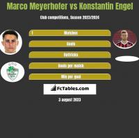 Marco Meyerhofer vs Konstantin Engel h2h player stats