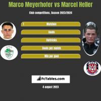 Marco Meyerhofer vs Marcel Heller h2h player stats
