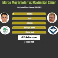 Marco Meyerhofer vs Maximilian Sauer h2h player stats