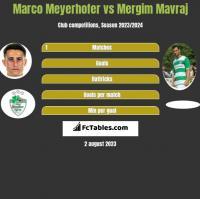 Marco Meyerhofer vs Mergim Mavraj h2h player stats