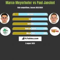 Marco Meyerhofer vs Paul Jaeckel h2h player stats