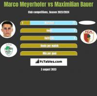 Marco Meyerhofer vs Maximilian Bauer h2h player stats