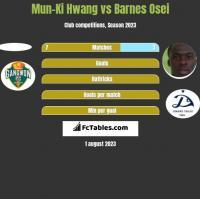 Mun-Ki Hwang vs Barnes Osei h2h player stats