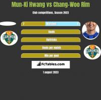 Mun-Ki Hwang vs Chang-Woo Rim h2h player stats