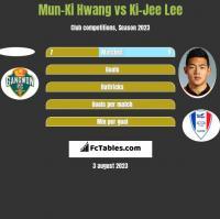 Mun-Ki Hwang vs Ki-Jee Lee h2h player stats