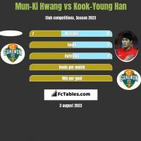 Mun-Ki Hwang vs Kook-Young Han h2h player stats