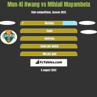 Mun-Ki Hwang vs Mihlali Mayambela h2h player stats