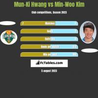 Mun-Ki Hwang vs Min-Woo Kim h2h player stats