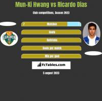 Mun-Ki Hwang vs Ricardo Dias h2h player stats