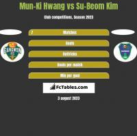 Mun-Ki Hwang vs Su-Beom Kim h2h player stats